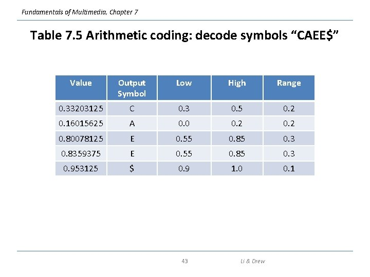 """Fundamentals of Multimedia, Chapter 7 Table 7. 5 Arithmetic coding: decode symbols """"CAEE$"""" Value"""