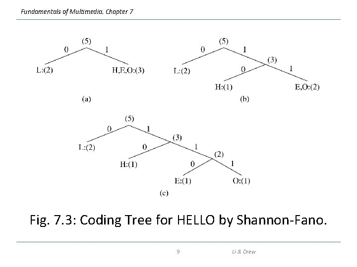 Fundamentals of Multimedia, Chapter 7 Fig. 7. 3: Coding Tree for HELLO by Shannon-Fano.