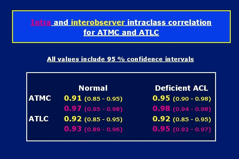 Intra and interobserver intraclass correlation for ATMC and ATLC All values include 95 %