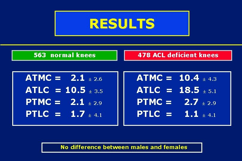 RESULTS 563 normal knees 478 ACL deficient knees ATMC = 2. 1 ± 2.