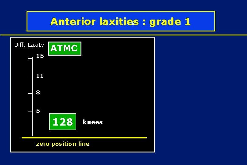 Anterior laxities : grade 1 Diff. Laxity 15 ATMC 11 8 5 128 knees