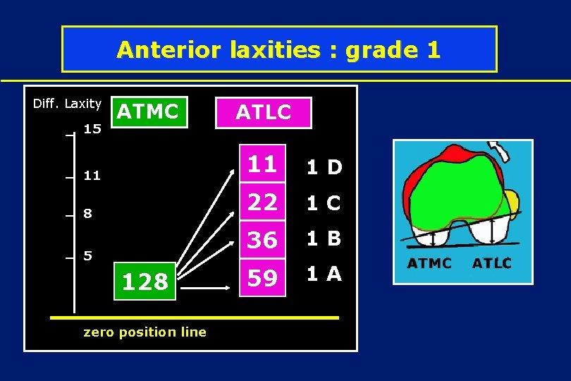Anterior laxities : grade 1 Diff. Laxity 15 ATMC 11 8 5 128 zero