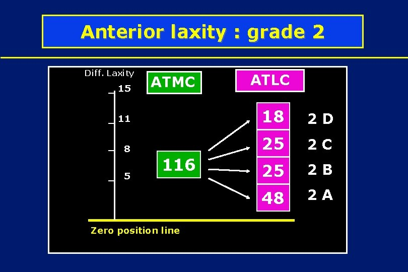 Anterior laxity : grade 2 Diff. Laxity 15 ATMC ATLC 11 18 2 D