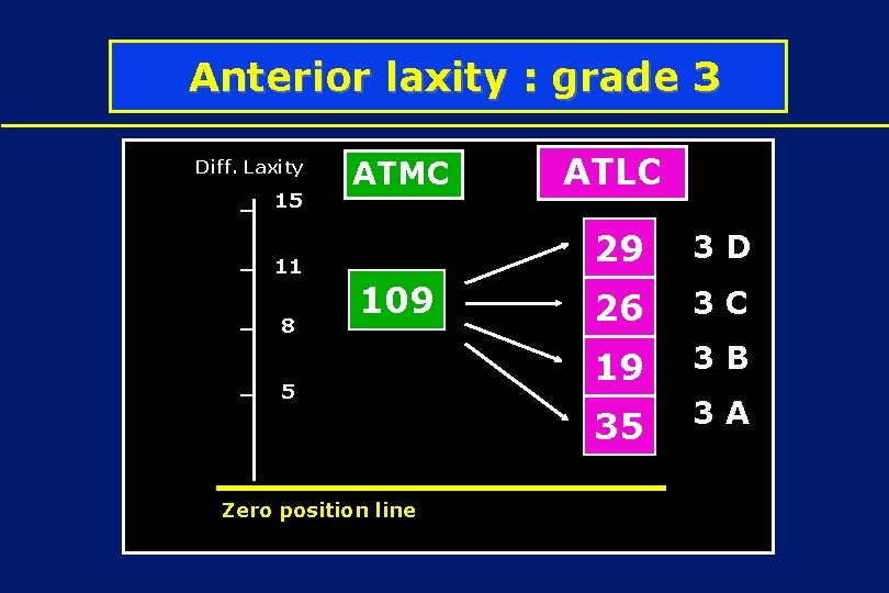 Anterior laxity : grade 3 Diff. Laxity 15 11 8 ATMC 109 5