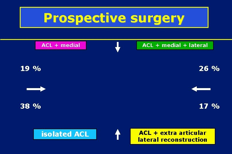 Prospective surgery ACL + medial + lateral 19 % 26 % 38 % 17