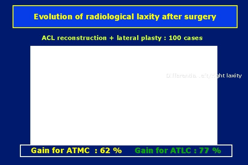 Evolution of radiological laxity after surgery ACL reconstruction + lateral plasty : 100 cases