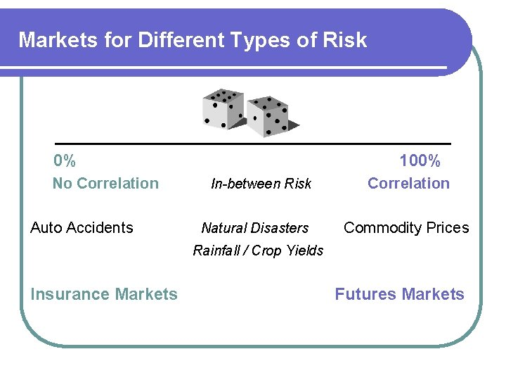 Markets for Different Types of Risk 0% No Correlation Auto Accidents 100% In-between Risk