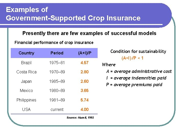 Examples of Government-Supported Crop Insurance Presently there are few examples of successful models Financial