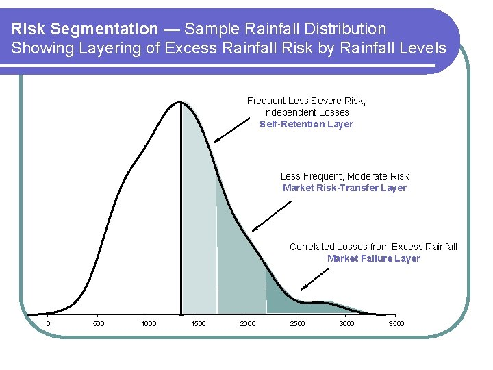Risk Segmentation — Sample Rainfall Distribution Showing Layering of Excess Rainfall Risk by Rainfall