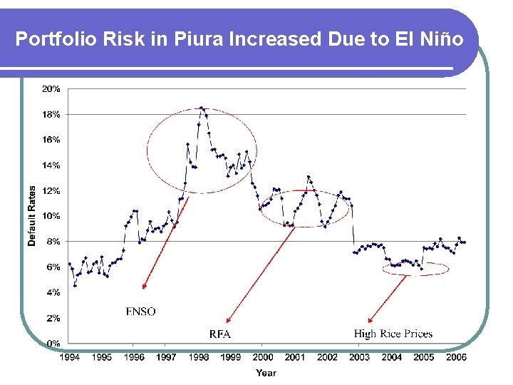 Portfolio Risk in Piura Increased Due to El Niño