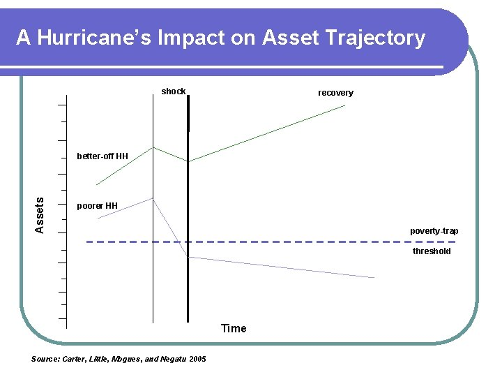 A Hurricane's Impact on Asset Trajectory shock recovery Assets better-off HH poorer HH poverty-trap