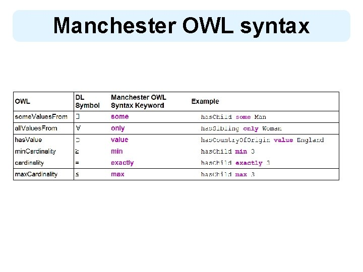 Manchester OWL syntax 8
