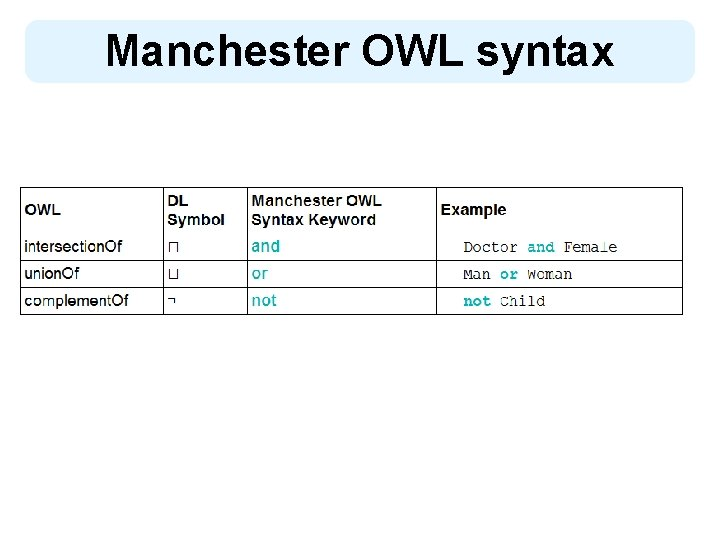 Manchester OWL syntax 9