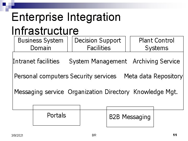Enterprise Integration Infrastructure Business System Domain Intranet facilities Decision Support Facilities Plant Control Systems