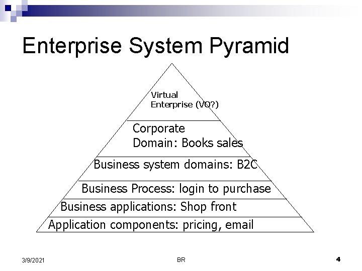 Enterprise System Pyramid Virtual Enterprise (VO? ) Corporate Domain: Books sales Business system domains: