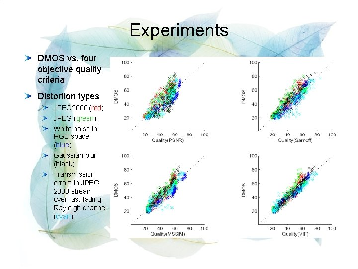 Experiments DMOS vs. four objective quality criteria Distortion types JPEG 2000 (red) JPEG (green)