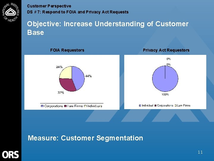 Customer Perspective DS # 7: Respond to FOIA and Privacy Act Requests Objective: Increase