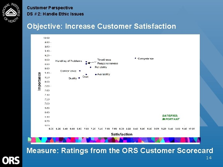 Customer Perspective DS # 2: Handle Ethic Issues Objective: Increase Customer Satisfaction Measure: Ratings