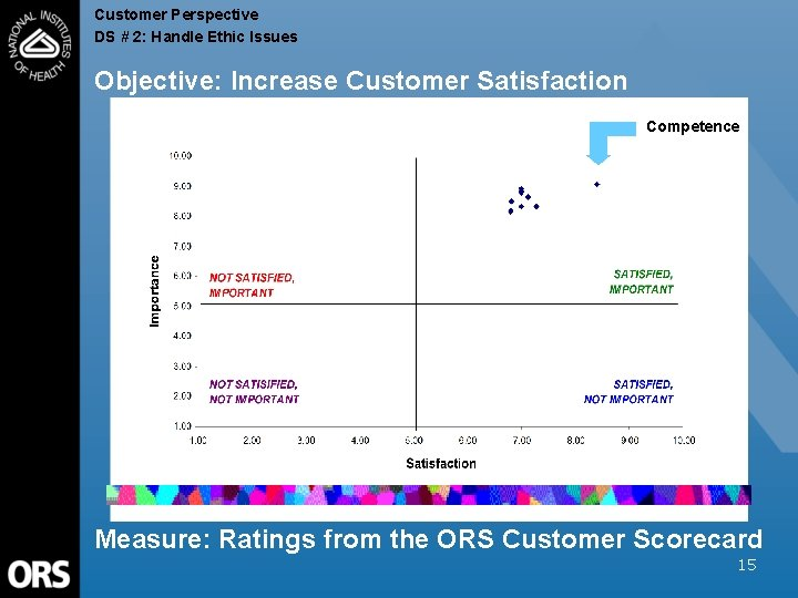 Customer Perspective DS # 2: Handle Ethic Issues Objective: Increase Customer Satisfaction Competence Measure: