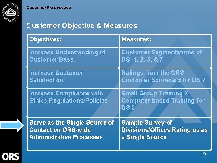 Customer Perspective Customer Objective & Measures Objectives: Measures: Increase Understanding of Customer Base Customer