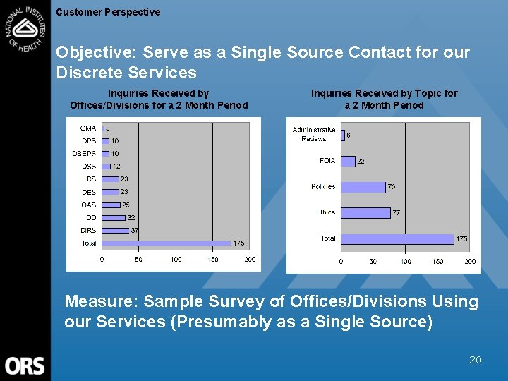 Customer Perspective Objective: Serve as a Single Source Contact for our Discrete Services Inquiries