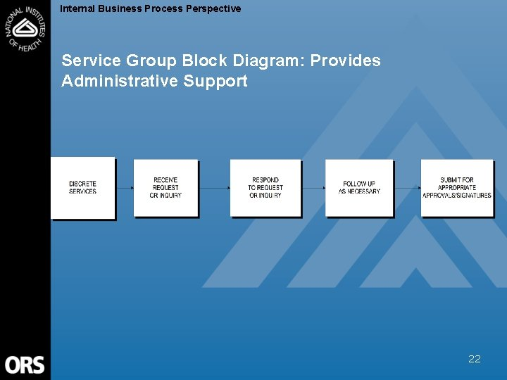 Internal Business Process Perspective Service Group Block Diagram: Provides Administrative Support 22