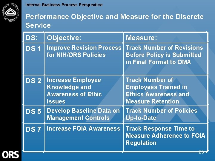 Internal Business Process Perspective Performance Objective and Measure for the Discrete Service DS: Objective: