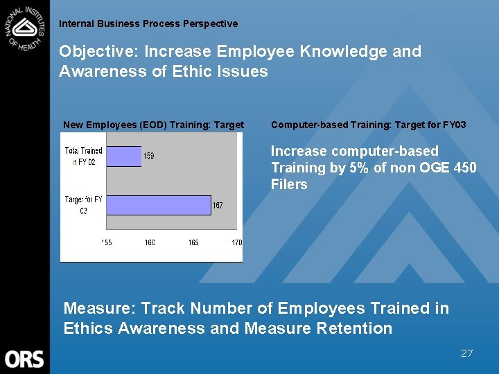 Internal Business Process Perspective Objective: Increase Employee Knowledge and Awareness of Ethic Issues New