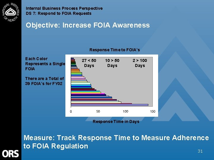 Internal Business Process Perspective DS 7: Respond to FOIA Requests Objective: Increase FOIA Awareness