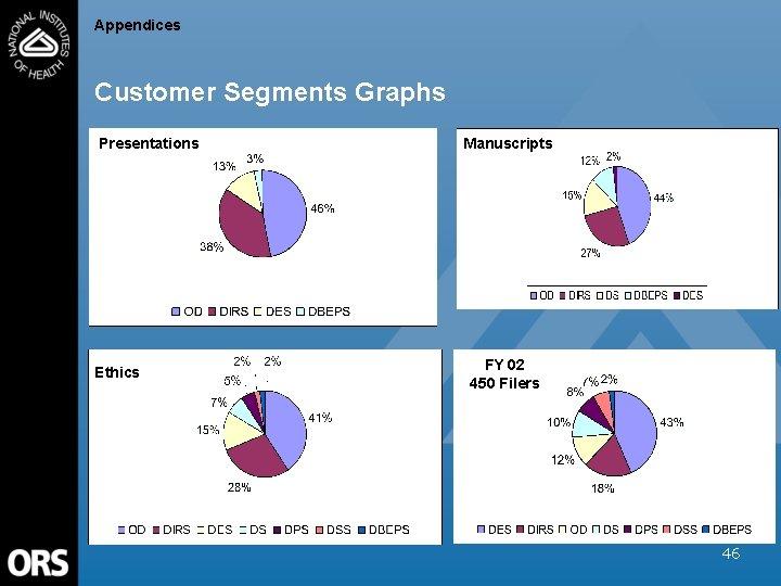 Appendices Customer Segments Graphs Presentations Ethics Manuscripts FY 02 450 Filers 46