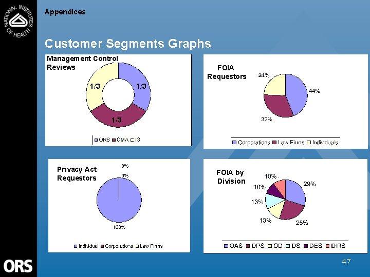 Appendices Customer Segments Graphs Management Control Reviews 1/3 FOIA Requestors 1/3 Privacy Act Requestors