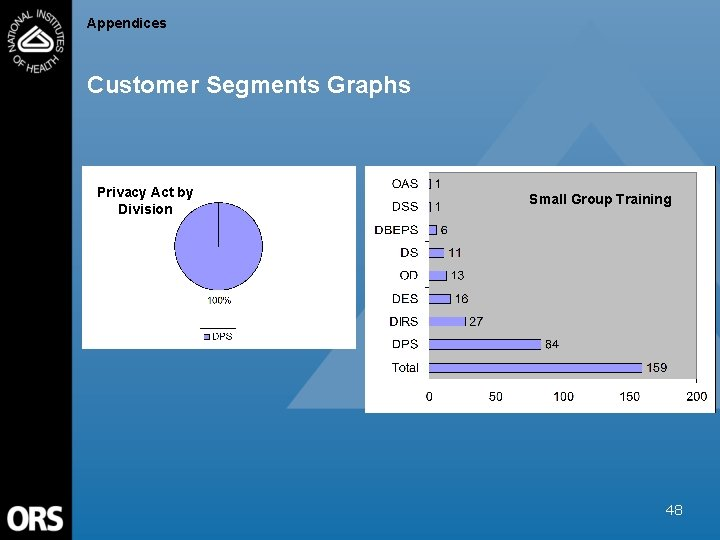 Appendices Customer Segments Graphs Privacy Act by Division Small Group Training 48