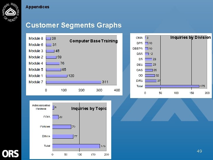 Appendices Customer Segments Graphs Computer Base Training Inquiries by Division Inquiries by Topic 49