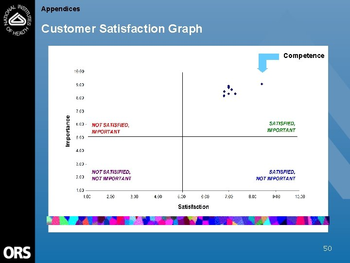 Appendices Customer Satisfaction Graph Competence 50