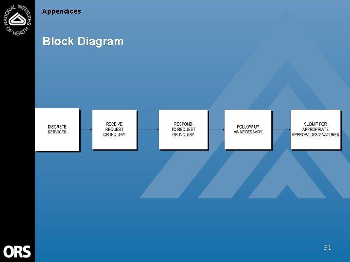 Appendices Block Diagram 51