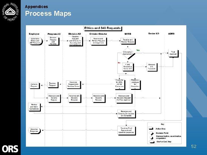 Appendices Process Maps 52