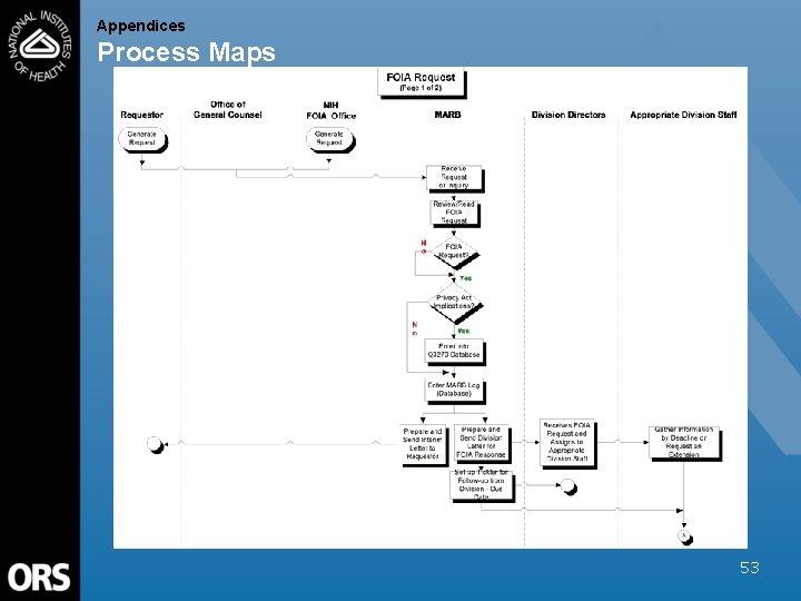 Appendices Process Maps 53
