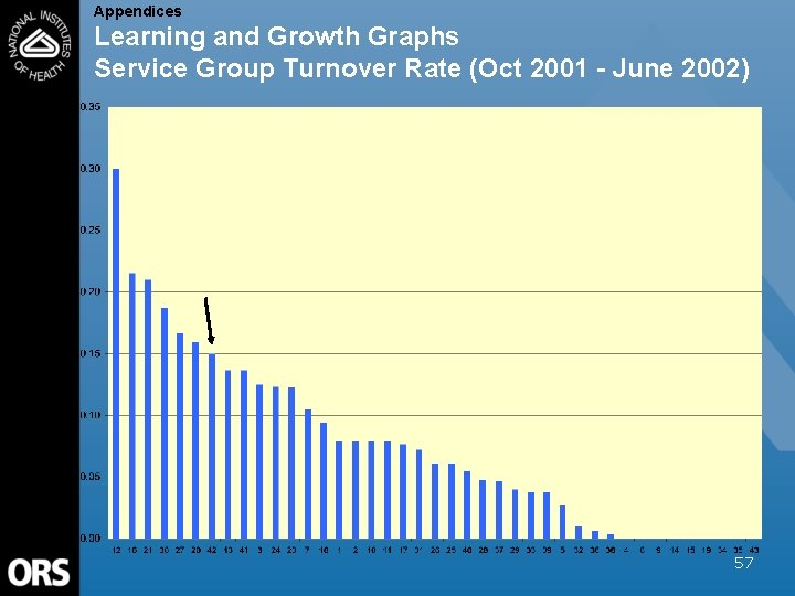 Appendices Learning and Growth Graphs Service Group Turnover Rate (Oct 2001 - June 2002)