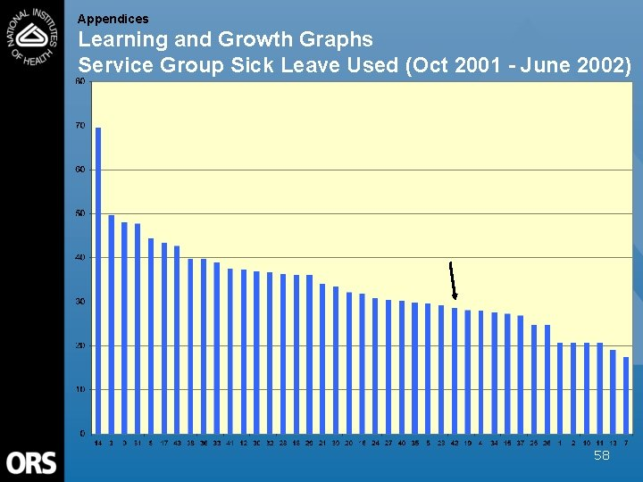 Appendices Learning and Growth Graphs Service Group Sick Leave Used (Oct 2001 - June