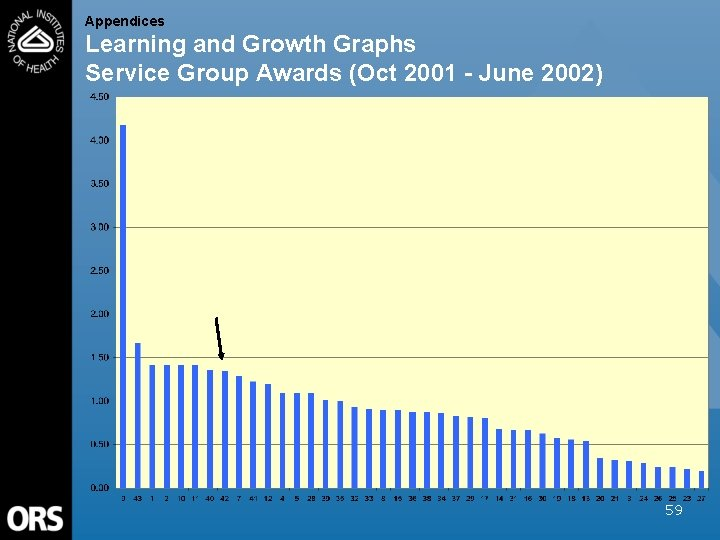 Appendices Learning and Growth Graphs Service Group Awards (Oct 2001 - June 2002) 59
