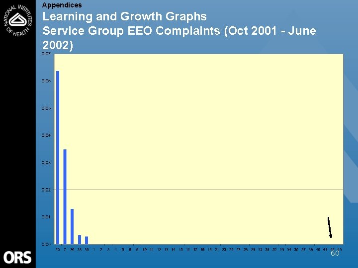 Appendices Learning and Growth Graphs Service Group EEO Complaints (Oct 2001 - June 2002)