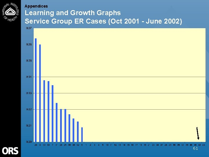 Appendices Learning and Growth Graphs Service Group ER Cases (Oct 2001 - June 2002)