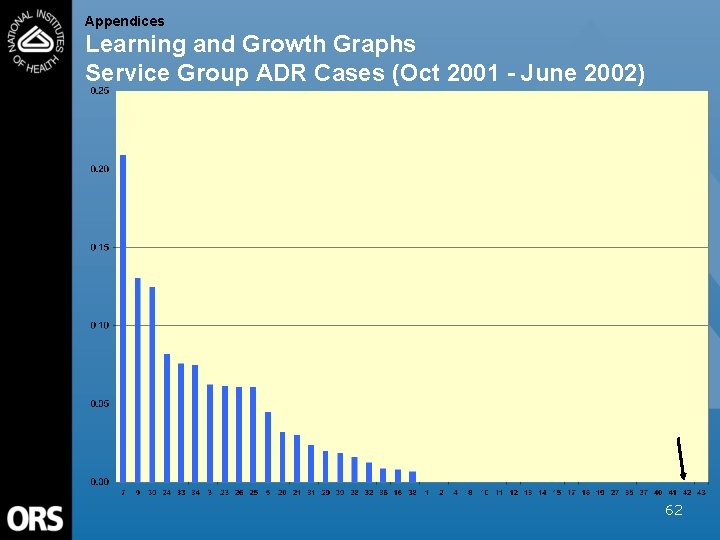 Appendices Learning and Growth Graphs Service Group ADR Cases (Oct 2001 - June 2002)