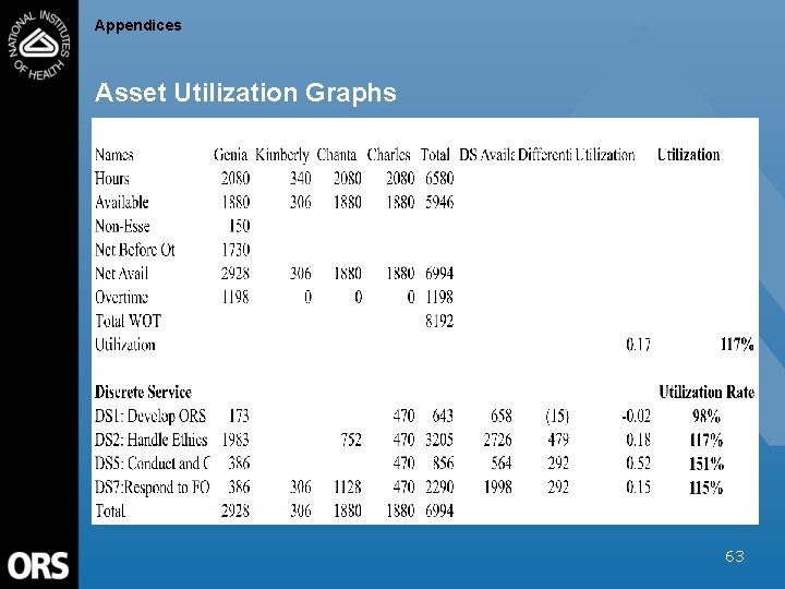Appendices Asset Utilization Graphs 63