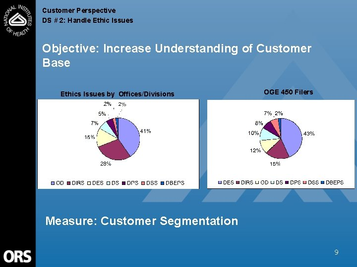 Customer Perspective DS # 2: Handle Ethic Issues Objective: Increase Understanding of Customer Base