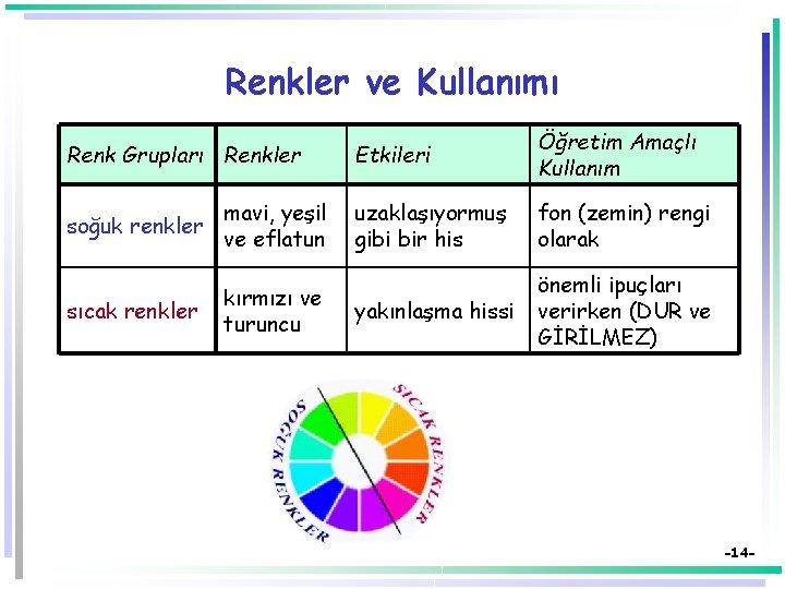 Renkler ve Kullanımı Renk Grupları Renkler soğuk renkler mavi, yeşil ve eflatun sıcak renkler