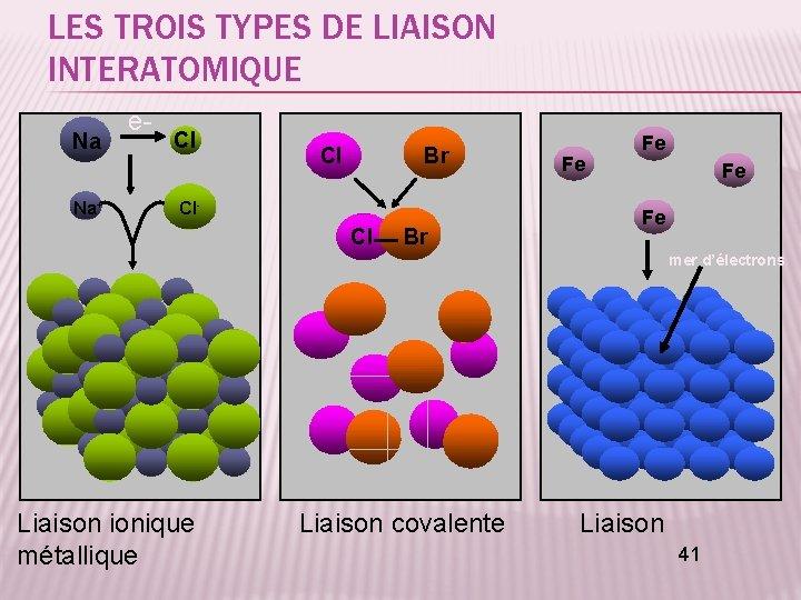LES TROIS TYPES DE LIAISON INTERATOMIQUE Na Na+ e- Cl Cl Br Cl- Cl
