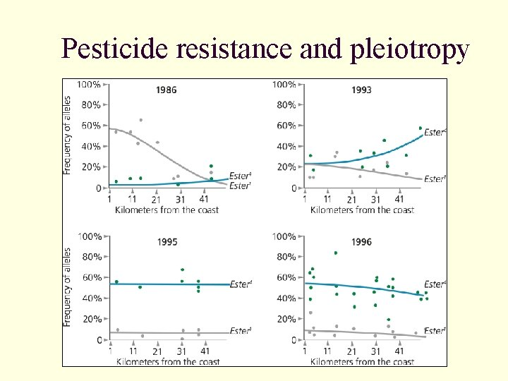 Pesticide resistance and pleiotropy