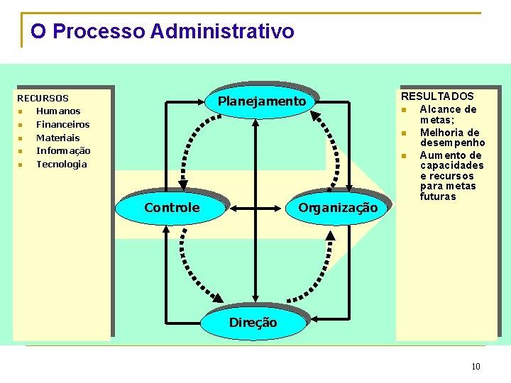 O Processo Administrativo RECURSOS n Humanos n Financeiros n Materiais n Informação n Tecnologia