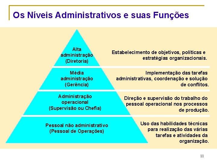 Os Níveis Administrativos e suas Funções Alta administração (Diretoria) Média administração (Gerência) Administração operacional